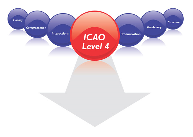 Aviation Pilot ICAO English Level 4